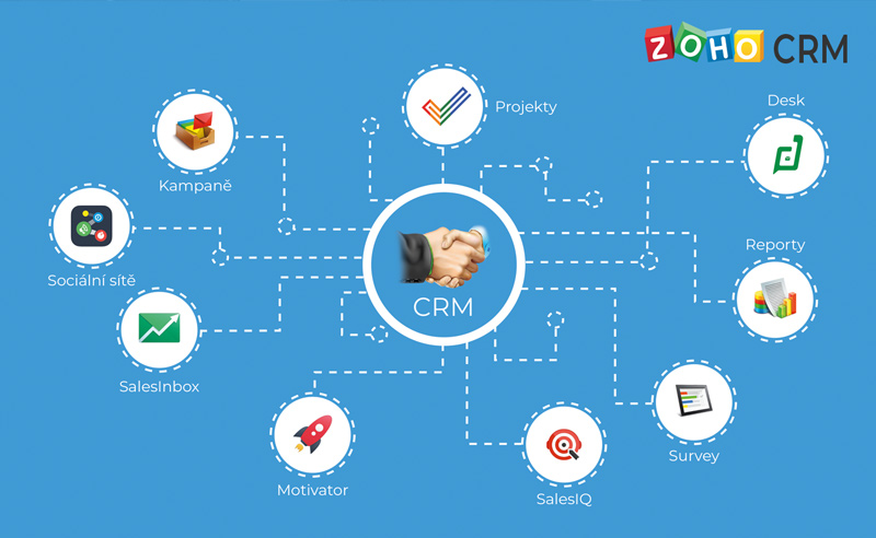ZOHO CRM system