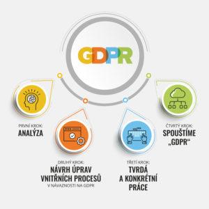 Jak na GDPR